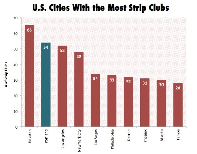 Cities with Most Strip Clubs - Cupid Mantra